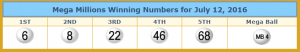 Winning numbers taken from lotterytrend-megamillions.com
