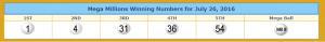 Mega Millions winning numbers. From lotterytrend-megamillions.com