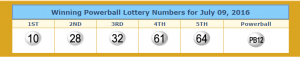 Powerball numbers from lotterytrend-powerball.com