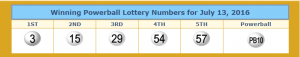 Winning Powerball numbers taken from lotterytrend-powerball.com