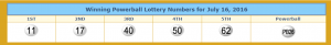 Powerball's winning numbers. From lotterytrend-powerball.com