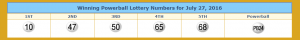 Winning numbers for Powerball. From lotterytrend-powerball.com
