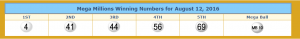 The winning numbers provided by lotterytrend-megamillions.com.