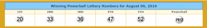Powerball winning numbers taken from lotterytrend-powerball.com.