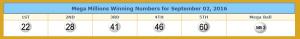 Winning Mega Millions Numbers from lotterytrend-megamillions.com