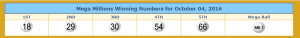 Winning Mega Millions numbers. From lotterytrend-megamillions.com.