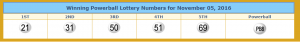 Winning Powerball numbers. From lotterytrend-powerball.com.