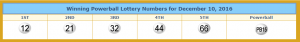 Winning Powerball numbers from lotterytrend-powerball.com.