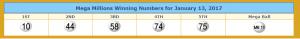 Mega Millions winning numbers. From lotterytrend-megamillions.com.